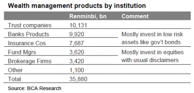 wealth management products by institution