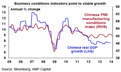 business conditions indicators point to stable grows