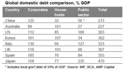 global domestic debt comparison