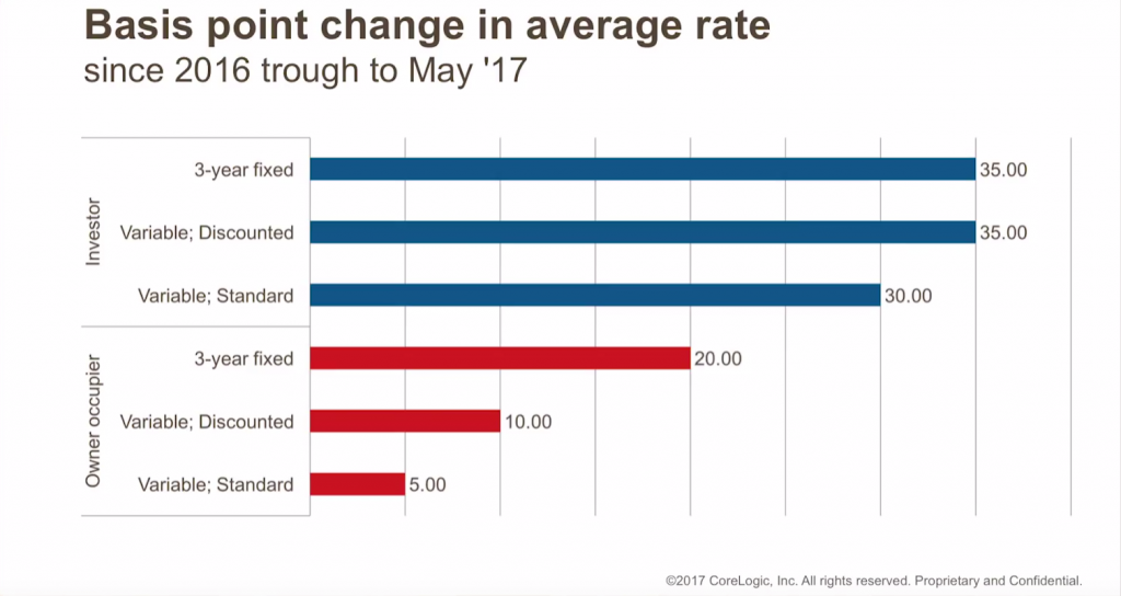 Basis point change in average rate