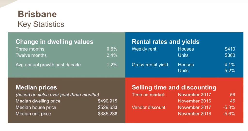 Brisbane Key Statistics