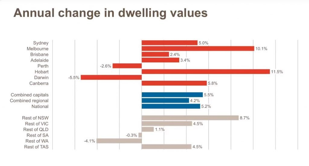 National Annual Change in Dwelling Values