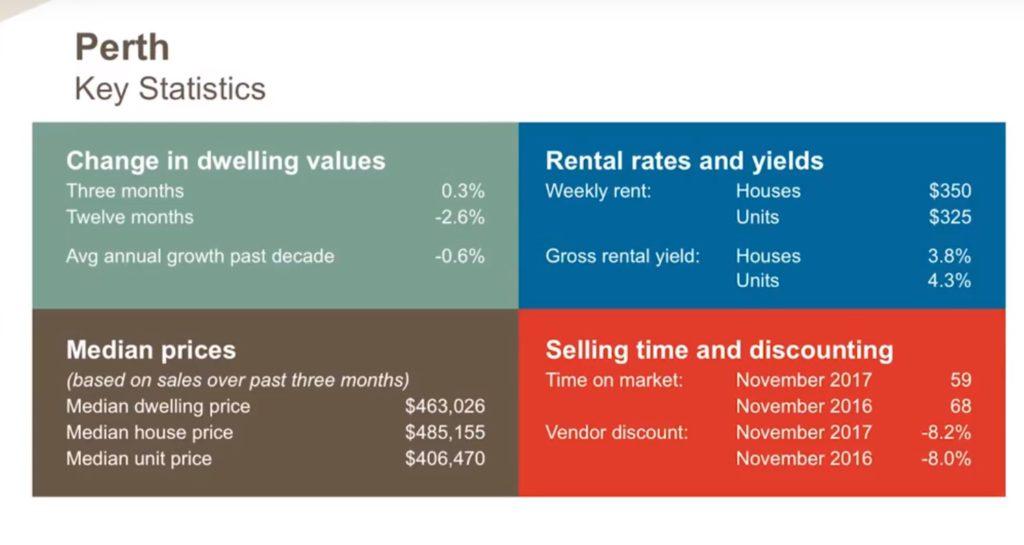 Perth Key Statistics