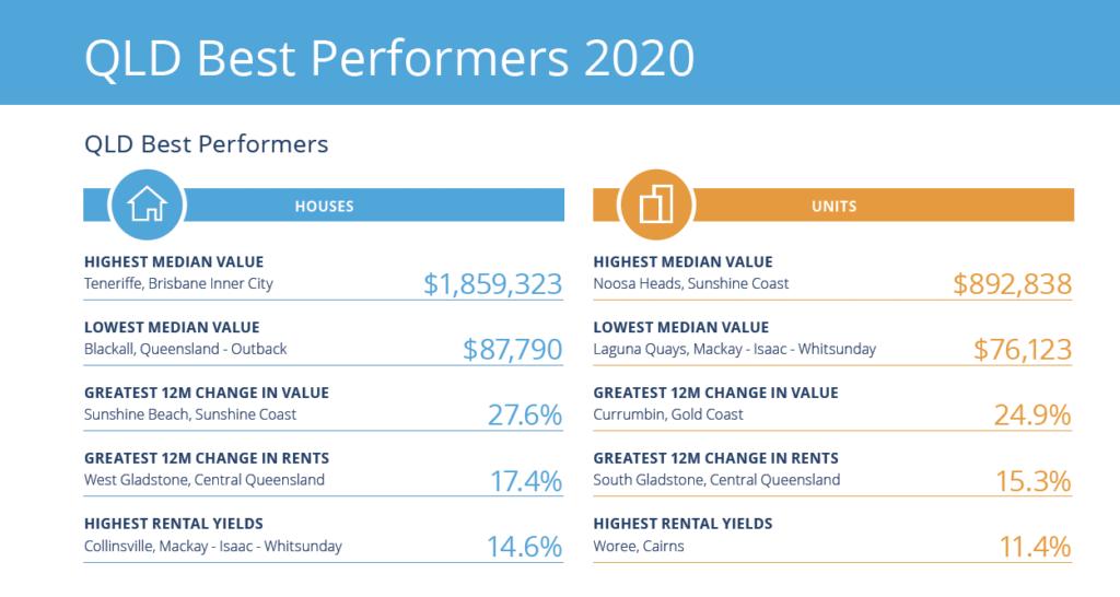 Brisbane best suburbs to invest