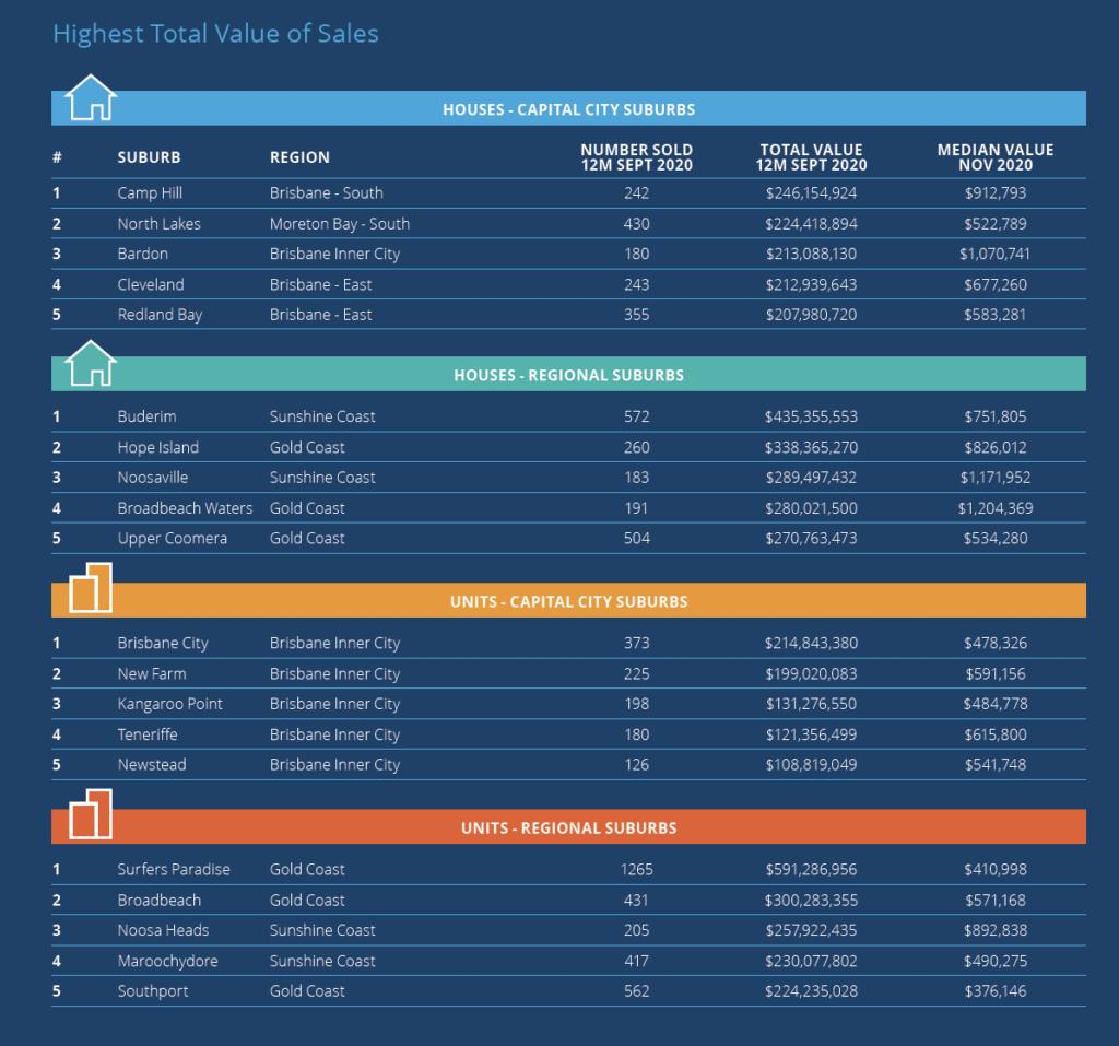 top brisbane areas by property sales