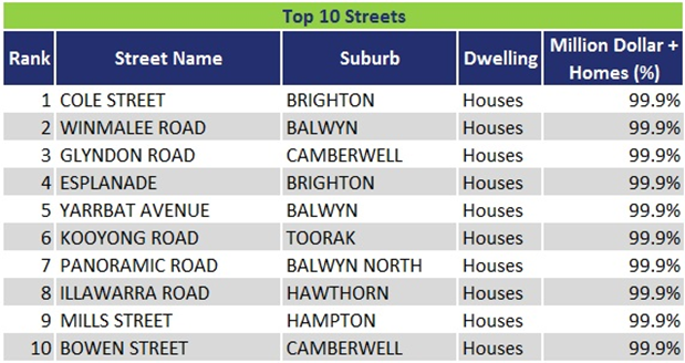 Melbourne's Million Dollar Streets