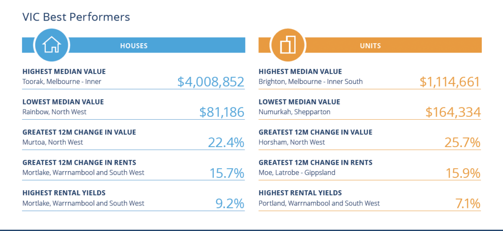 melbourne best suburbs to invest in