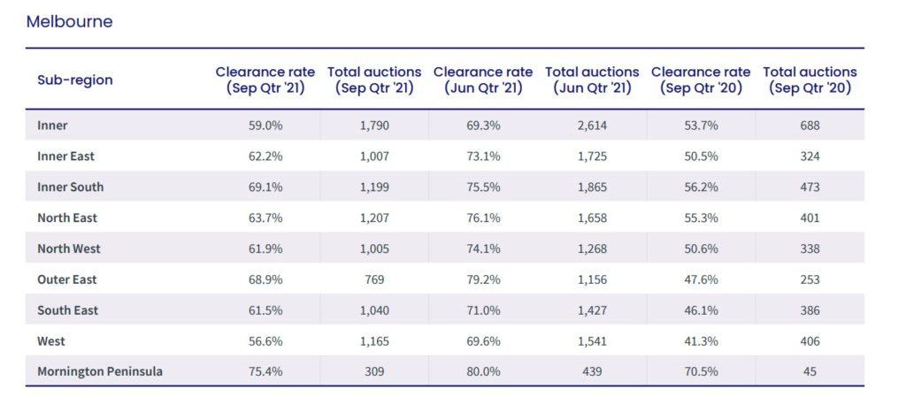 melbourne rates